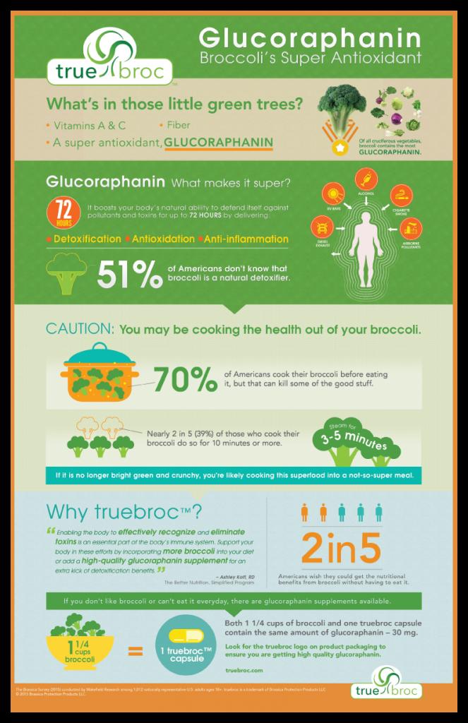 brassica-glucoraphanin-infographic1